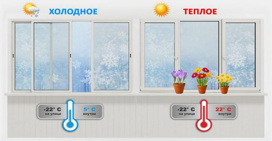 Остекление балконов холодные и теплые балкона.